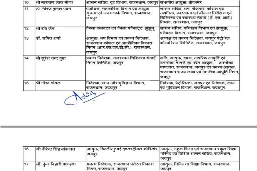 30 IAS अधिकारियों के तबादले: गहलोत सरकार ने प्रशासनिक बेड़े में किया बड़ा फेरबदल, यहां देखें पूरी सूची Transfers of 30 IAS officers-Gehlot government made a major reshuffle in the administrative fleet- See full list here