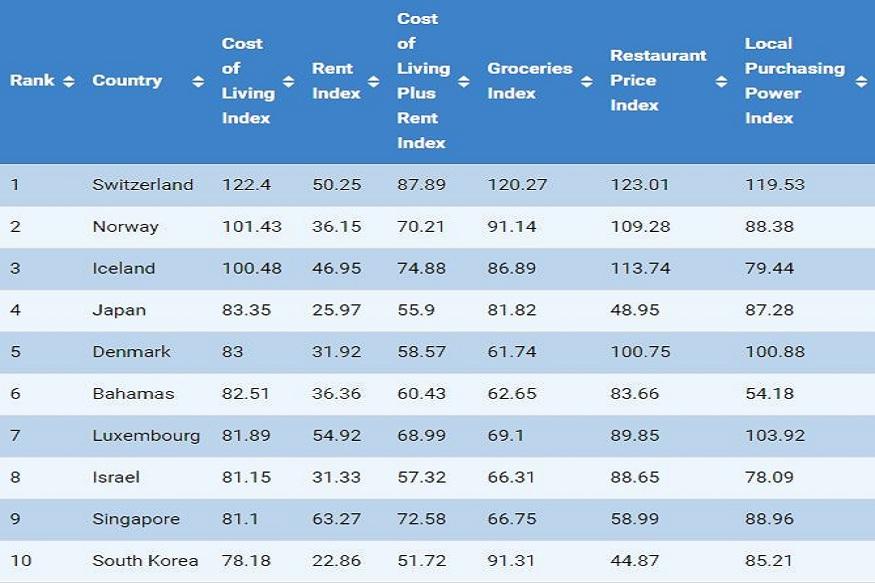 dailymail, South Korea, Singapore, Japan, CEOWORLD business magazine, Switzerland, Most Expensive Country, अमेरिका की वर्ल्ड मैग्जीन, दुनिया के सबसे मंहगे देश, स्विट्जरलैंड, दुनिया के सबसे सस्ते देश, भारत