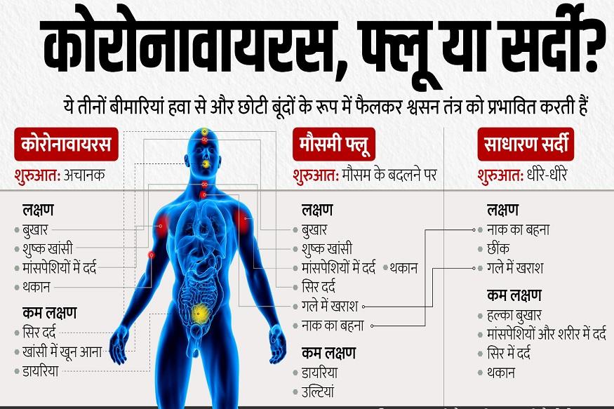 coronavirus COVID-19, Health expenditure in india, doctor patient ratio in india, health infrastructure in india, ministry of health, death of swine flu, Harsh Vardhan, AIIMS, coronavirus, death of coronavirus, who, कोरोनावायरस, भारत में स्वास्थ्य पर खर्च, भारत में प्रति डॉक्टर कितने लोगों के ईलाज का बोझ, स्वास्थ्य मंत्रालय, स्वाइन फ्लू से मृत्यु, हर्षवर्धन, एम्स, कोरोनावायरस से भारत में मौत