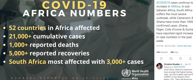 corona virus update, covid 19 update, corona in africa, corona virus statistics, WHO report, कोरोना वायरस अपडेट, कोविड 19 अपडेट, अफ्रीका में कोरोना, कोरोना वायरस आंकड़े, विश्व स्वास्थ्य संगठन रिपोर्ट