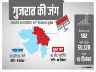 गुजरात चुनाव में कुछ ही दिन शेष हैं. राज्य में 9 दिसंबर और 14 दिसंबर को वोटिंग होनी है. कांग्रेस और भाजपा प्रचार के दौरान एक दूसरे पर जमकर निशाना साध रहे हैं. बीजेपी ने कुछ अलग मुद्दों पर कांग्रेस को घेरना शुरू किया है. (फोटो: Getty Images).