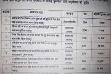पलामू पुलिस ने जारी की 18 इनामी कुख्यात नक्सलियों की लिस्ट