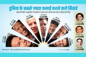 ये हैं दुनिया के सबसे ज्यादा कमाने वाले सितारे, शाहरुख, सलमान भी लिस्ट में शामिल