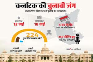Karnataka Election 2018:  ना बीजेपी ना कांग्रेस, इस पार्टी का कैंडिडेट है सबसे दौलतमंद
