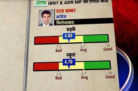 रिपोर्ट कार्ड: राज बब्बर का काम औसत से नीचे