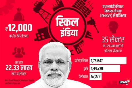 मोदी सरकार के 3 साल: स्किल इंडिया से बेरोजगारों के सपने हुए साकार