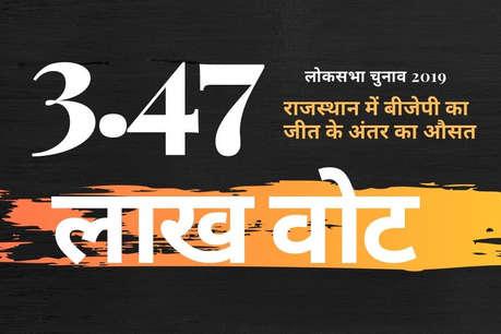 Rajasthan Election Result 2019: राजस्थान में कांग्रेस का सूपड़ा साफ, बीजेपी के 21 नेता 2 लाख से ज्यादा वोटों से जीते, 3.47 लाख रहा जीत का औसत अंतर