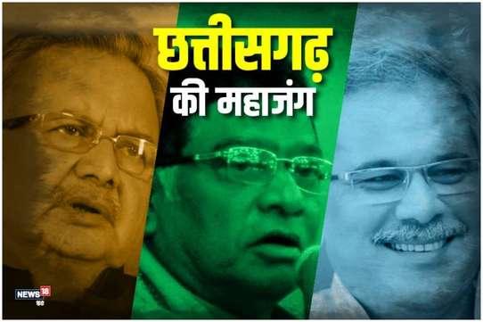 Chhattisgarh Election Result 2018: कांग्रेस को मिला बहुमत, अबतक 48 सीटें जीती