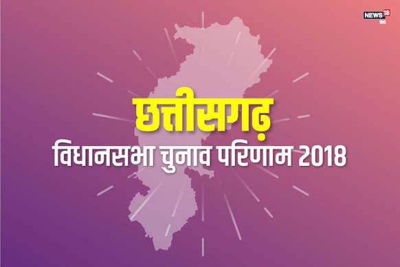 Chhattisgarh Election Result 2018 Live:  सरगुजा संभाग की 14 सीटों में से 8 पर कांग्रेस को मिली जीत